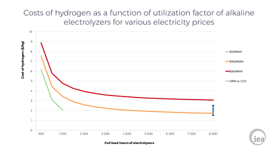 Cost Hydrogen From Renewable Energy | DeepResource