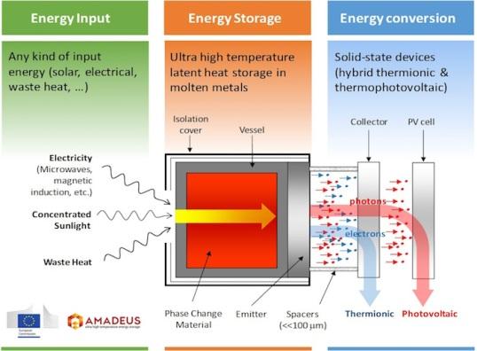 Amadeus & 1414 Degrees Energy Storage | DeepResource
