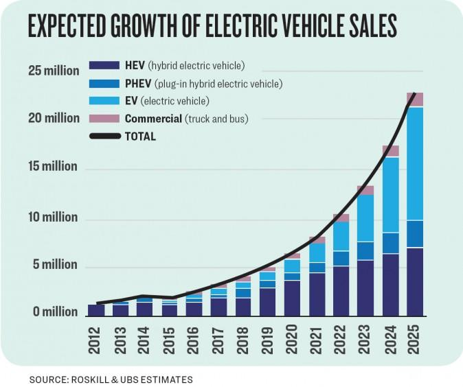 Are E Bicycle Sales Reducing Car Sales In Europe likewise Expected Growth Electric Vehicles Sales additionally 185798 likewise New energy vehicles in China additionally 91000 Electric Cars Sold Europe 1st Half 2016 Charts. on electric cars sales statistics