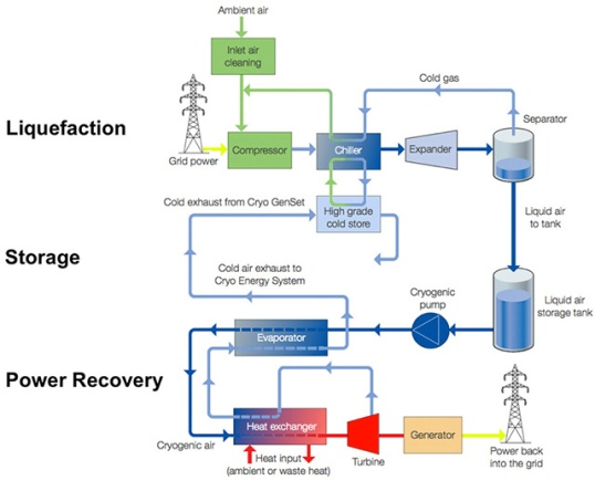Liquid Air Energy Storage Deepresource