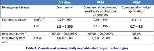 State of Electrolysis in Europe – 2014 | DeepResource
