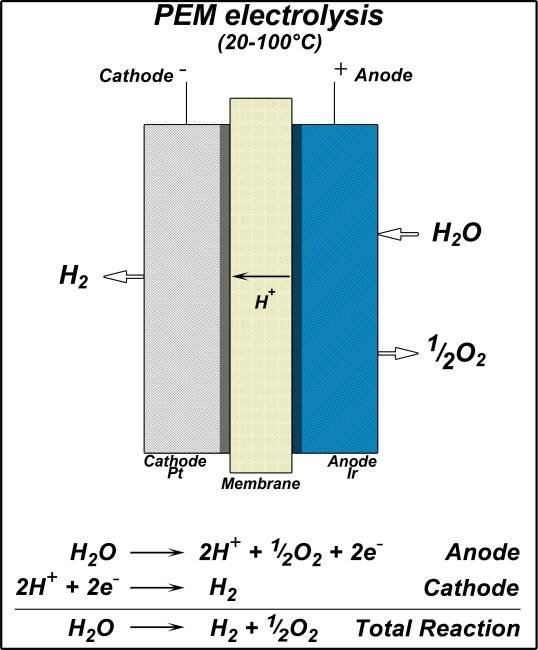hydrogen | DeepResource