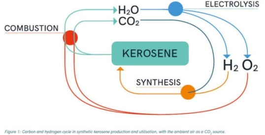 Amsterdam Airport Carbon-Neutral? | DeepResource