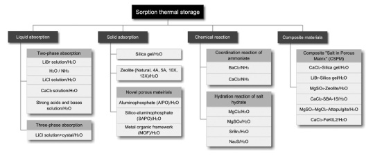 Chemical and Sorptive Thermal Storage Methods | DeepResource
